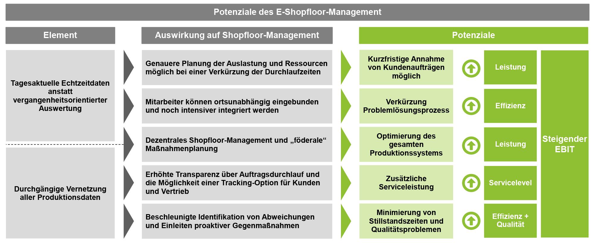 BB_E-Shopfloor-Management_FEJÄ04