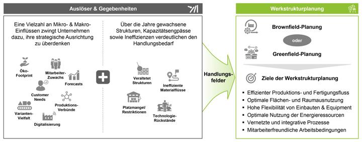 BB_Fabrik-und-Werkstrukturplanung-als-strategisches-Ziel-01