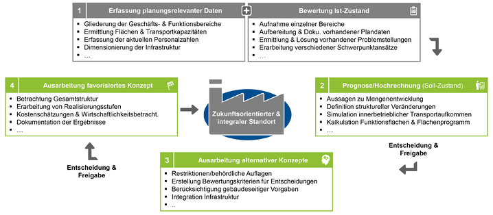BB_Fabrik-und-Werkstrukturplanung-als-strategisches-Ziel-02