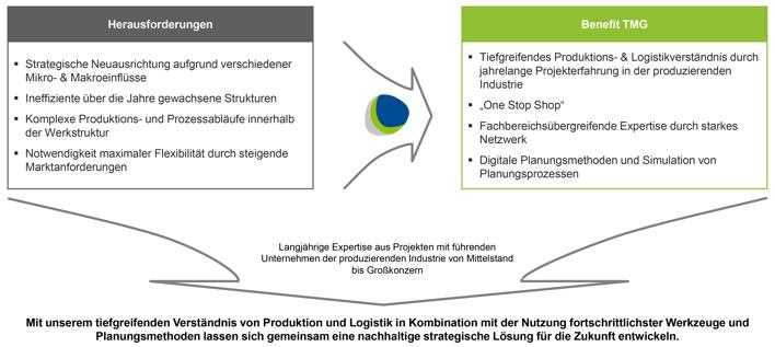BB_Fabrik-und-Werkstrukturplanung-als-strategisches-Ziel-03