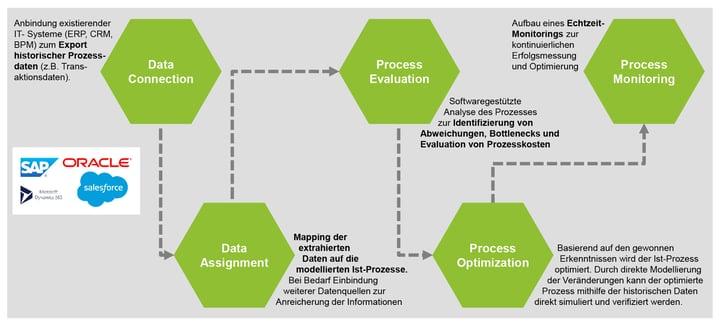 Blog_Blackbox-Process-Mining_Grafik
