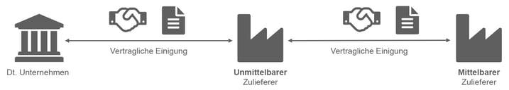 Blog_Lieferkettengesetz_Grafiken-1