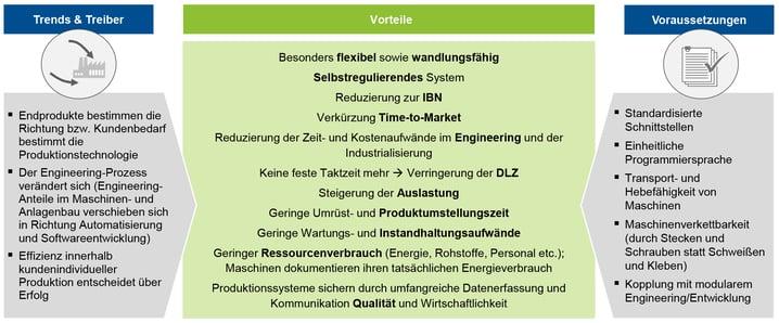 Blogbeitrag-Flexibilisierung-der-Produktion_gr01