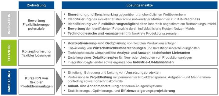 Blogbeitrag-Flexibilisierung-der-Produktion_gr02