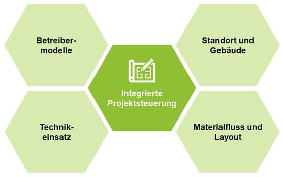 Blogbeitragsgrafiken_Der-Weg-zum-neuen-Logistikzentrum-1
