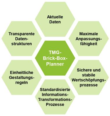 Brick-Box-Planner_Grafik02