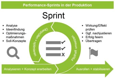 PEKO_TMG-Impuls_Performance-Sprints_01