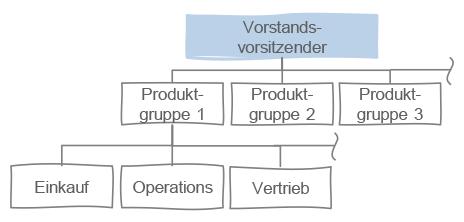 PEME_Blog_Lebenszyklus-Orga_02