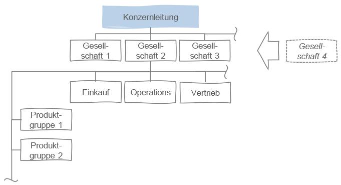 PEME_Blog_Lebenszyklus-Orga_03