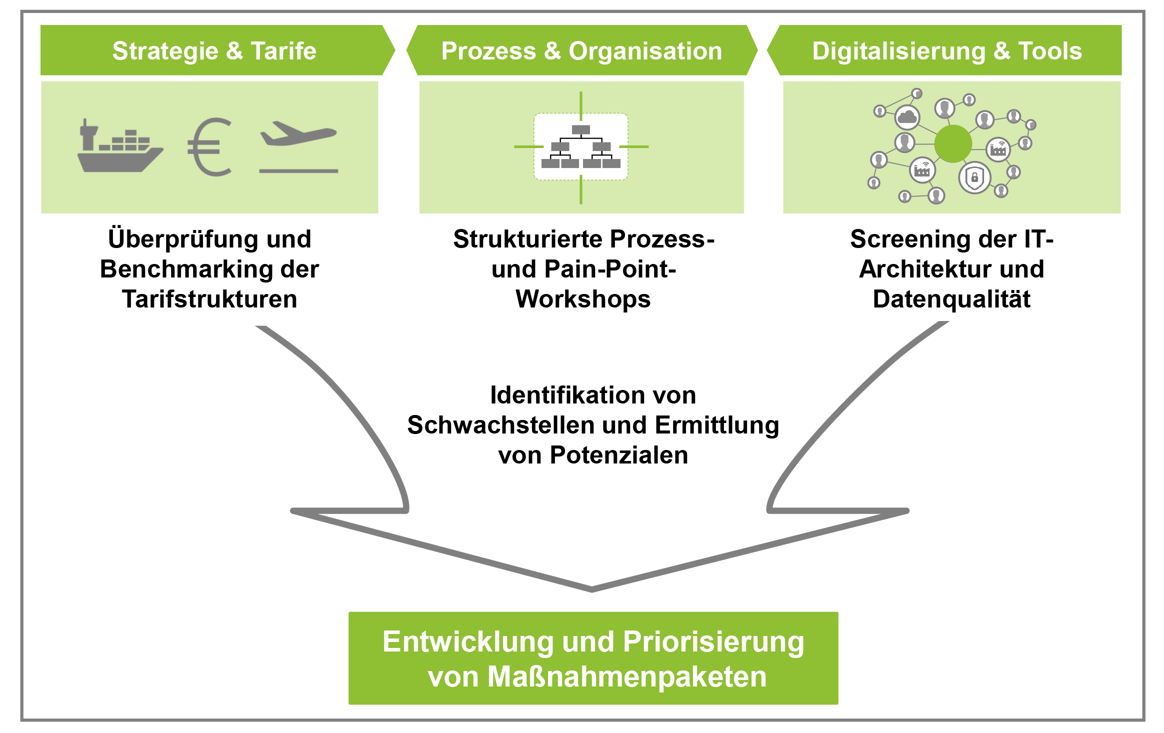 PHRÖ_Quick_Check_AirSea_Freight_Grafik2