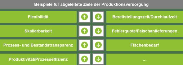 Produktionsversorgung_Bild2