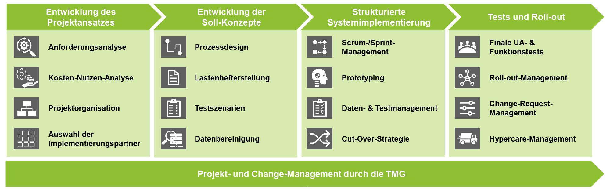 SAP-EWM_Grafik-02