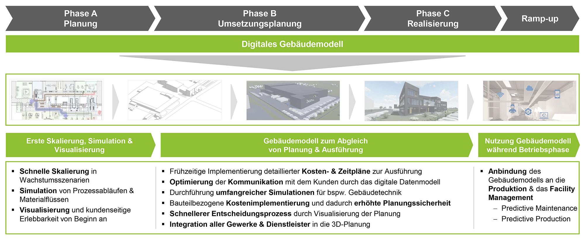 Bb_Digi-Fabrikplanung-Grafik02