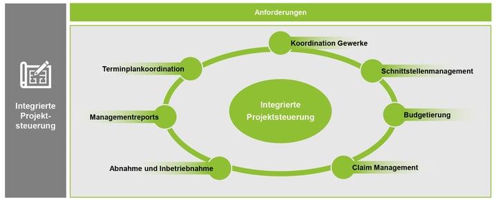 Blogbeitragsgrafiken_Der-Weg-zum-neuen-Logistikzentrum-2